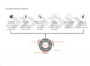 UX-UI-Process